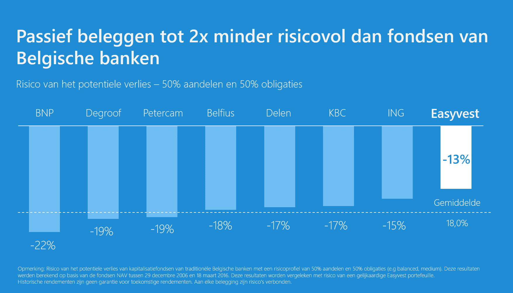 Passive investing up to 2x less risky than funds of belgian banks
