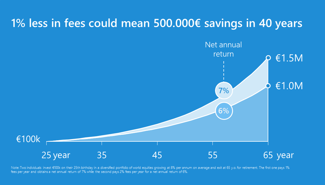 1% less in fees could mean 500 000€ savings in 40 years