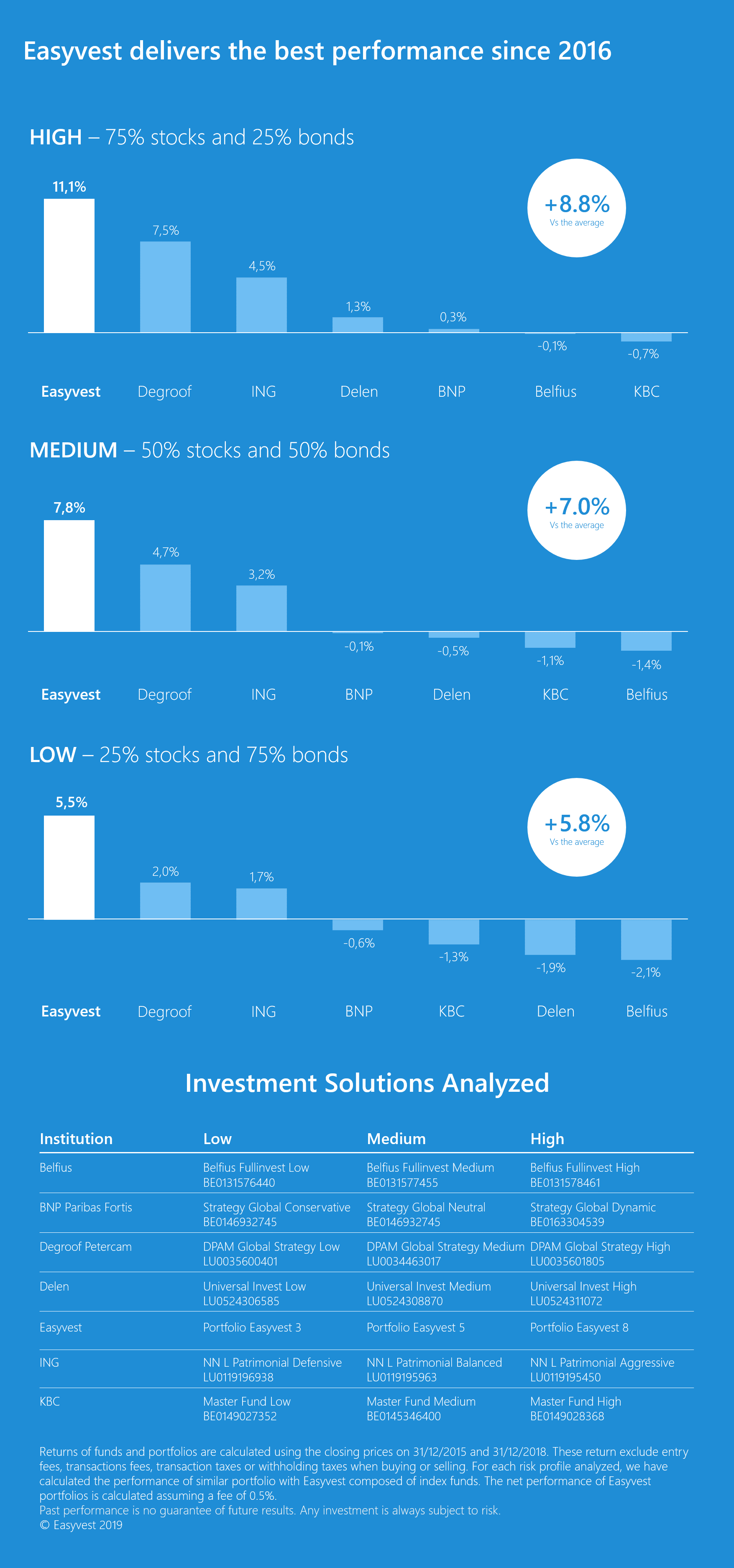 Performance comparison from 2016 to 2018 - Infography
