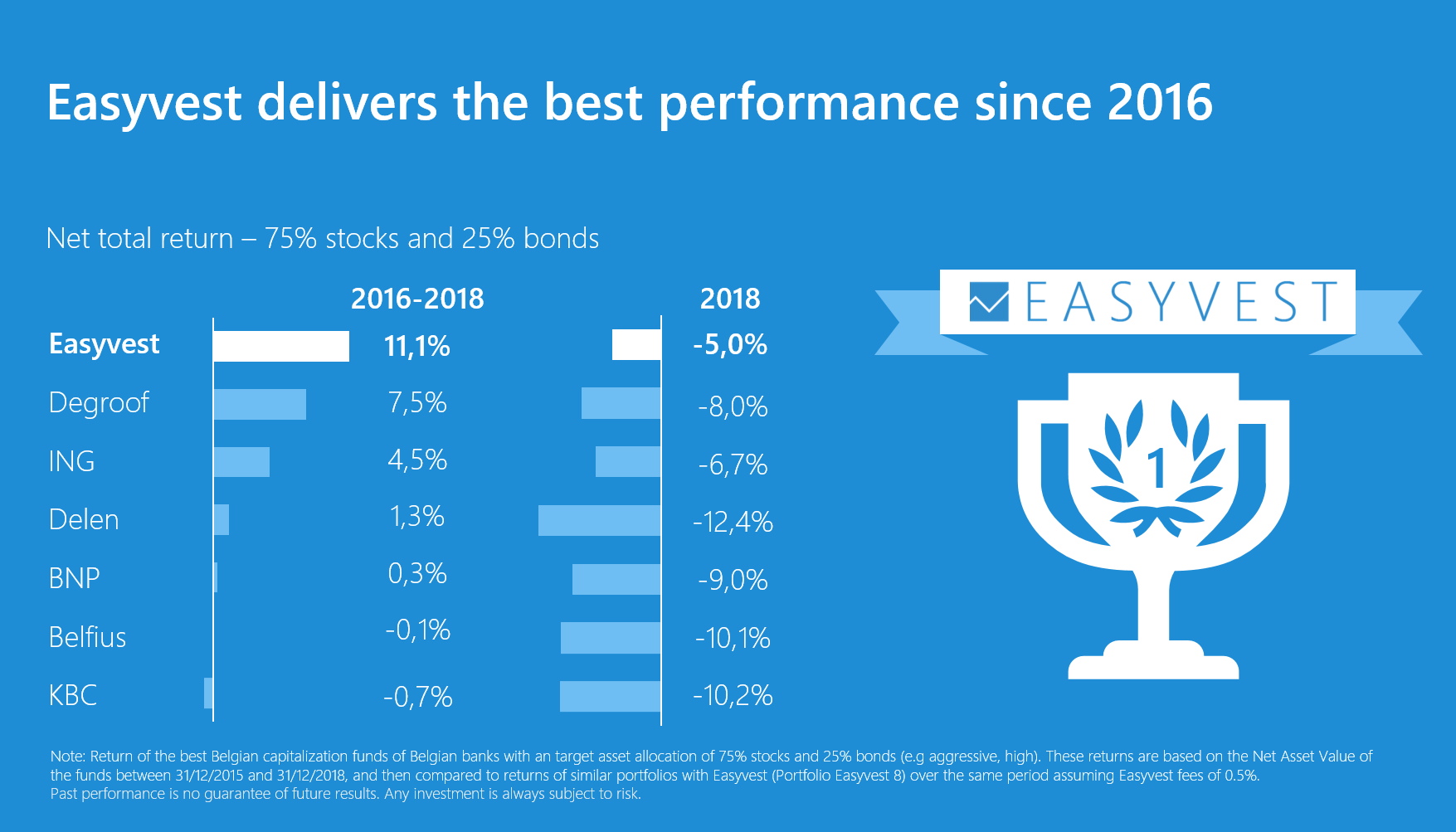 Easyvest delivers the best performance since 2016
